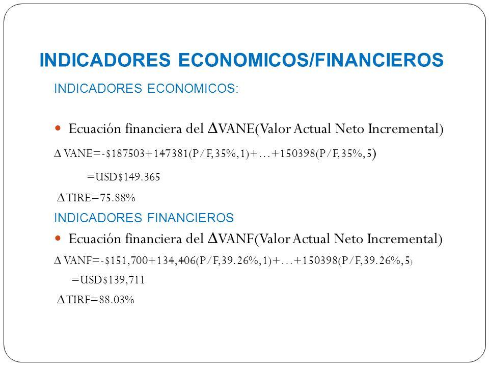 INDICADORES ECONOMICOS/FINANCIEROS