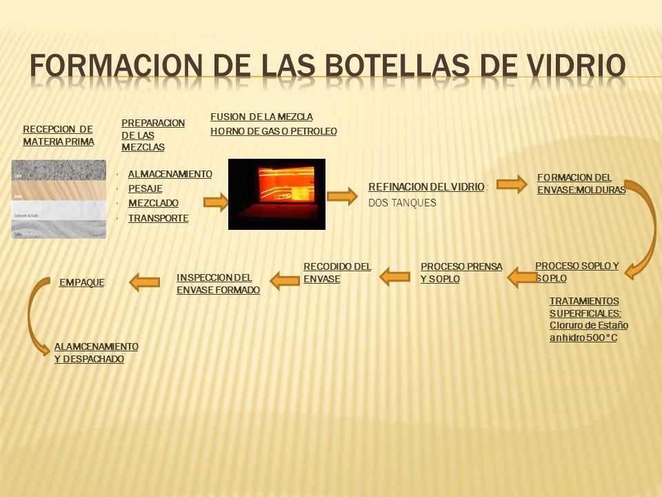FORMACION DE LAS BOTELLAS DE VIDRIO