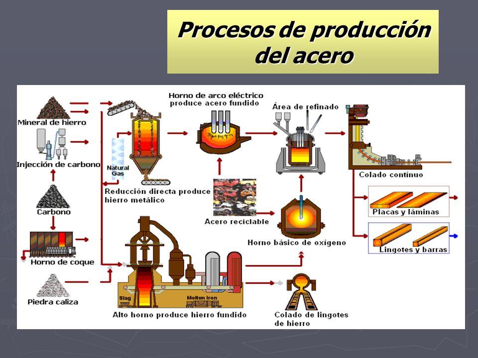 Procesos de producción del acero