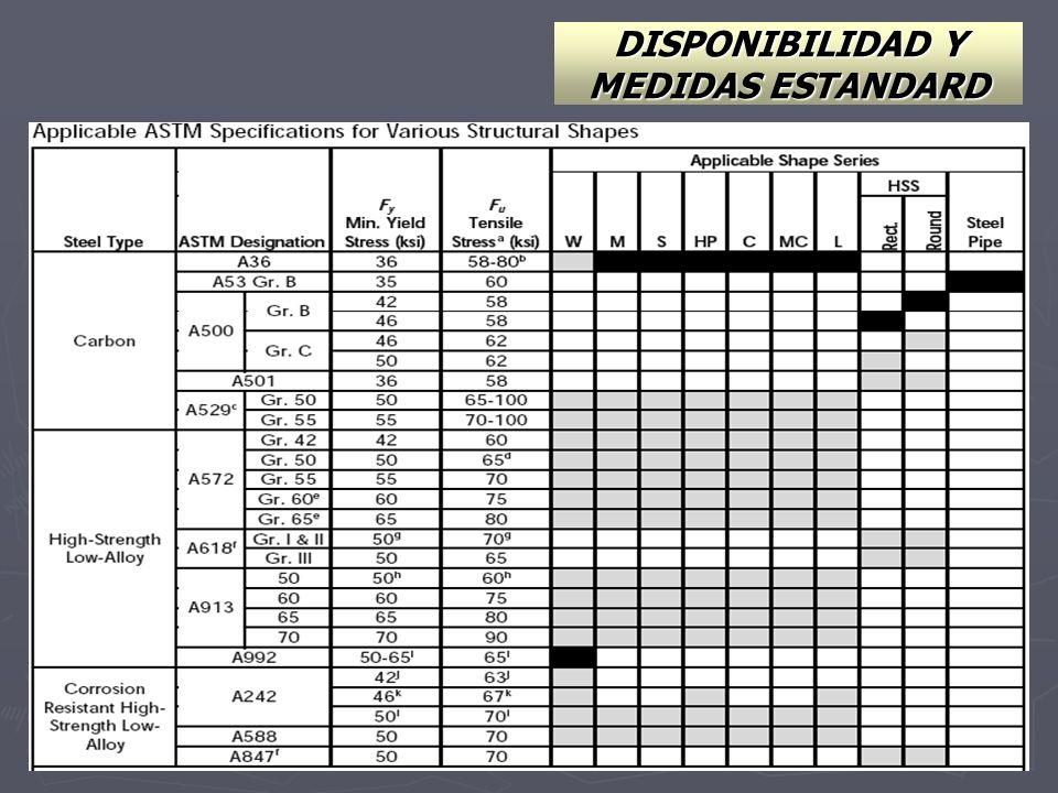 DISPONIBILIDAD Y MEDIDAS ESTANDARD