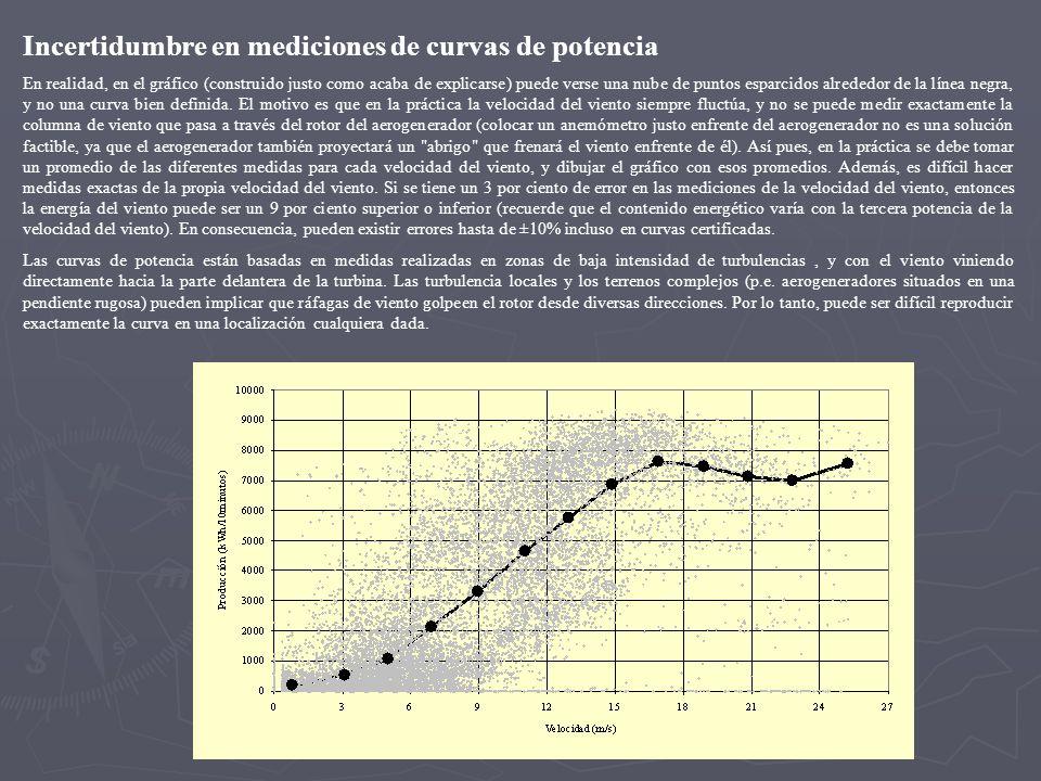 Incertidumbre en mediciones de curvas de potencia
