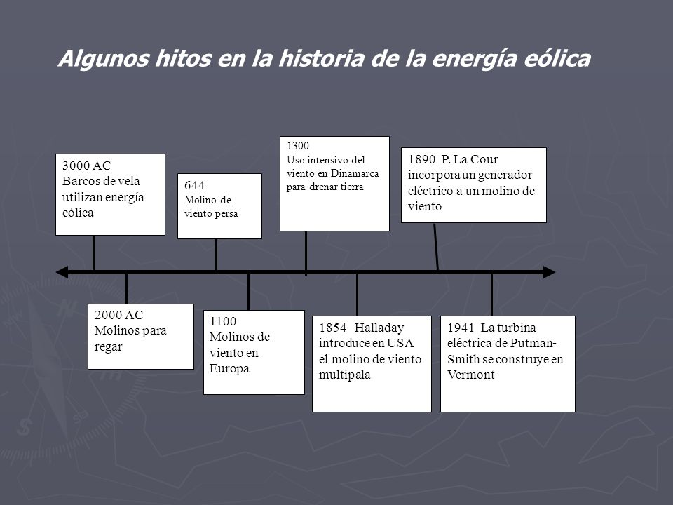 Algunos hitos en la historia de la energía eólica
