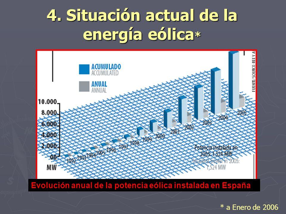 4. Situación actual de la energía eólica*