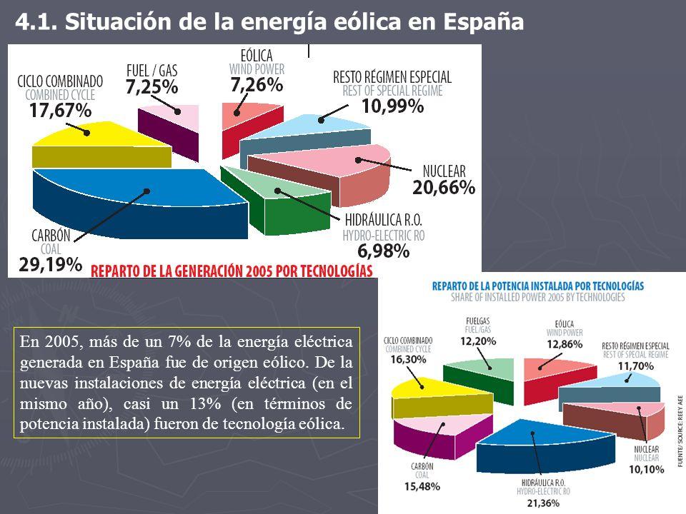 4.1. Situación de la energía eólica en España