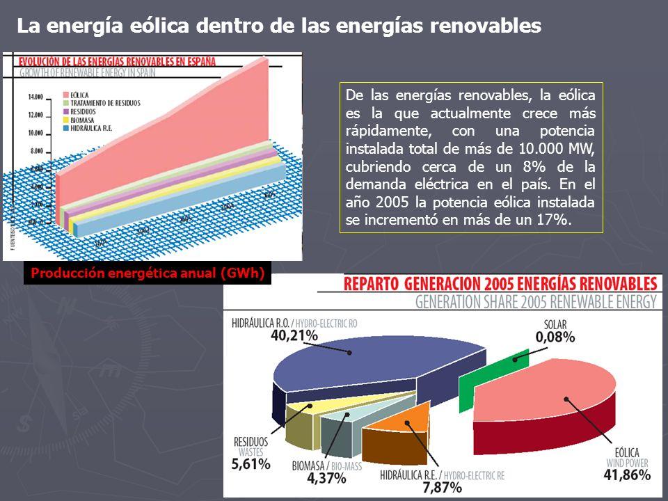 La energía eólica dentro de las energías renovables