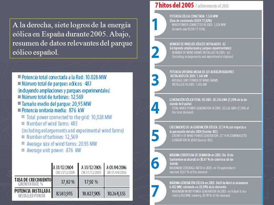 A la derecha, siete logros de la energía eólica en España durante 2005