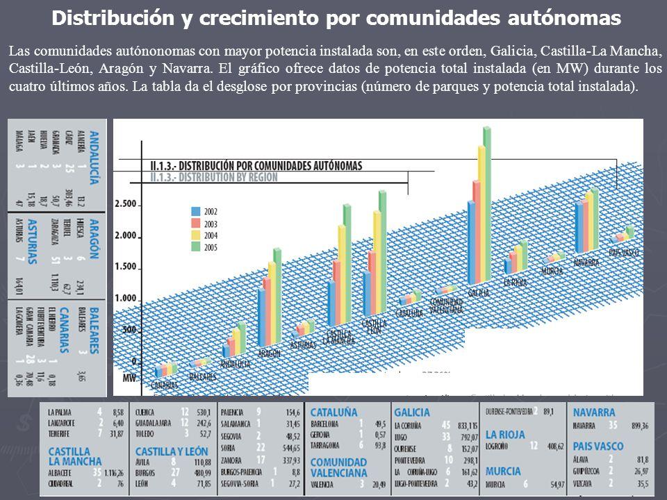 Distribución y crecimiento por comunidades autónomas
