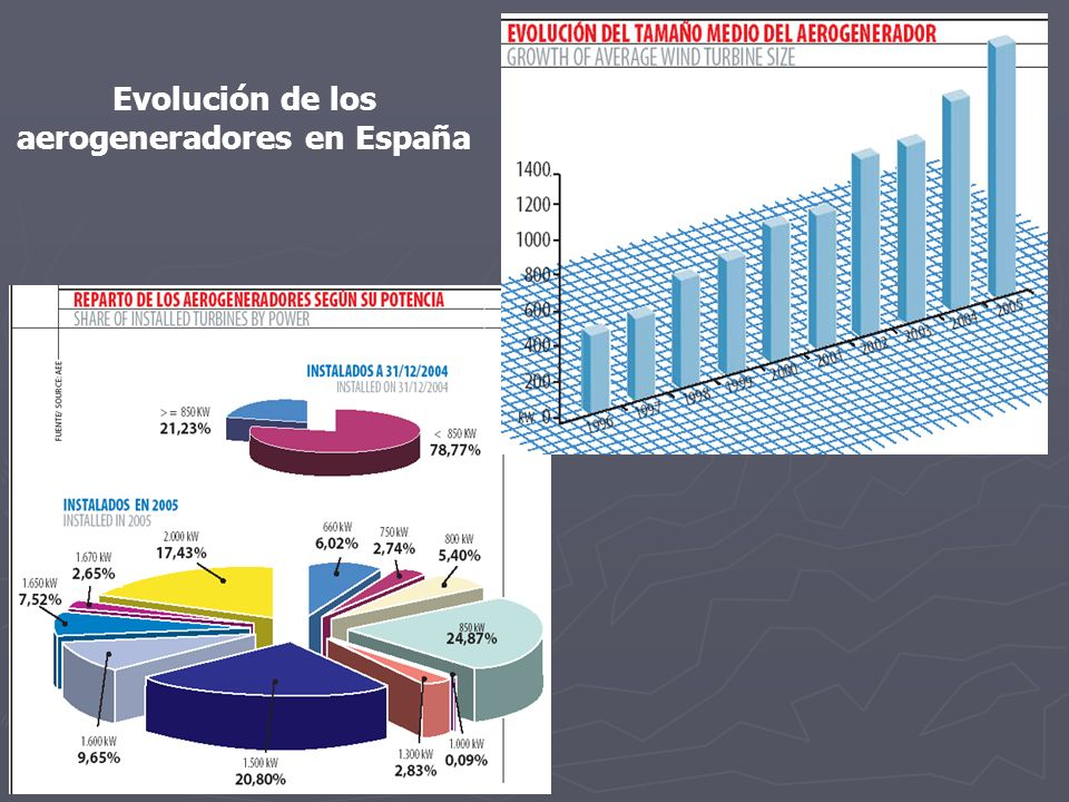 Evolución de los aerogeneradores en España