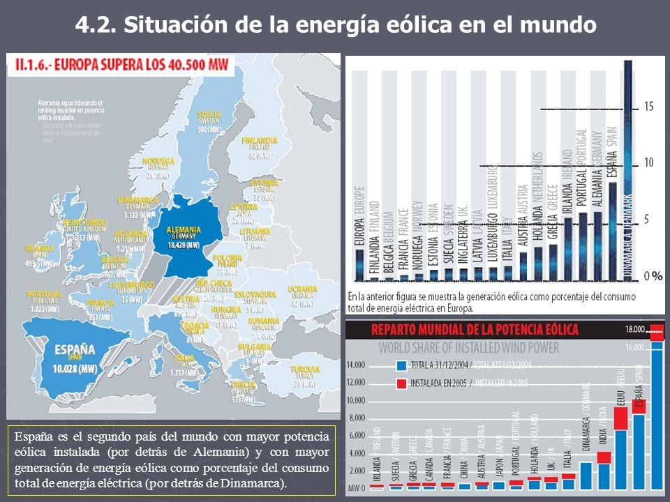 4.2. Situación de la energía eólica en el mundo