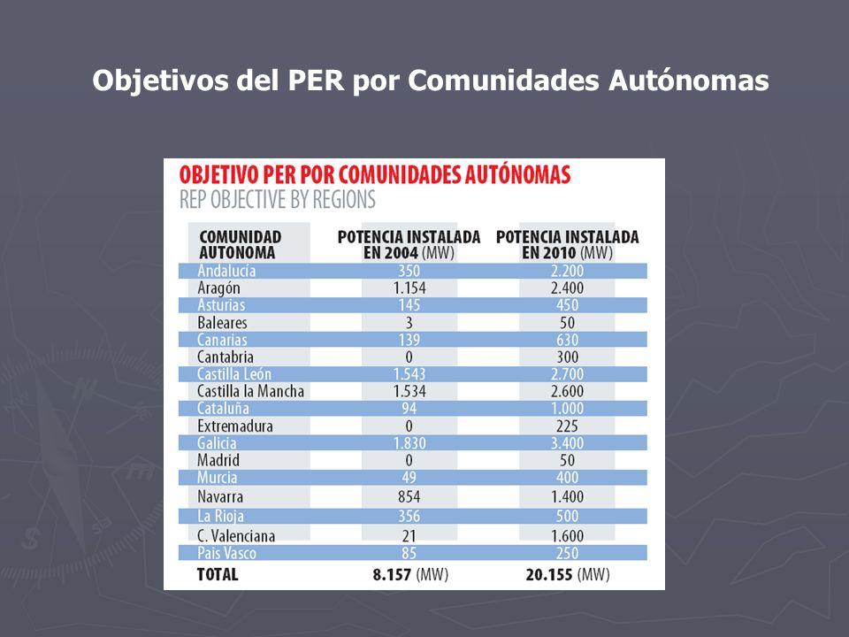 Objetivos del PER por Comunidades Autónomas