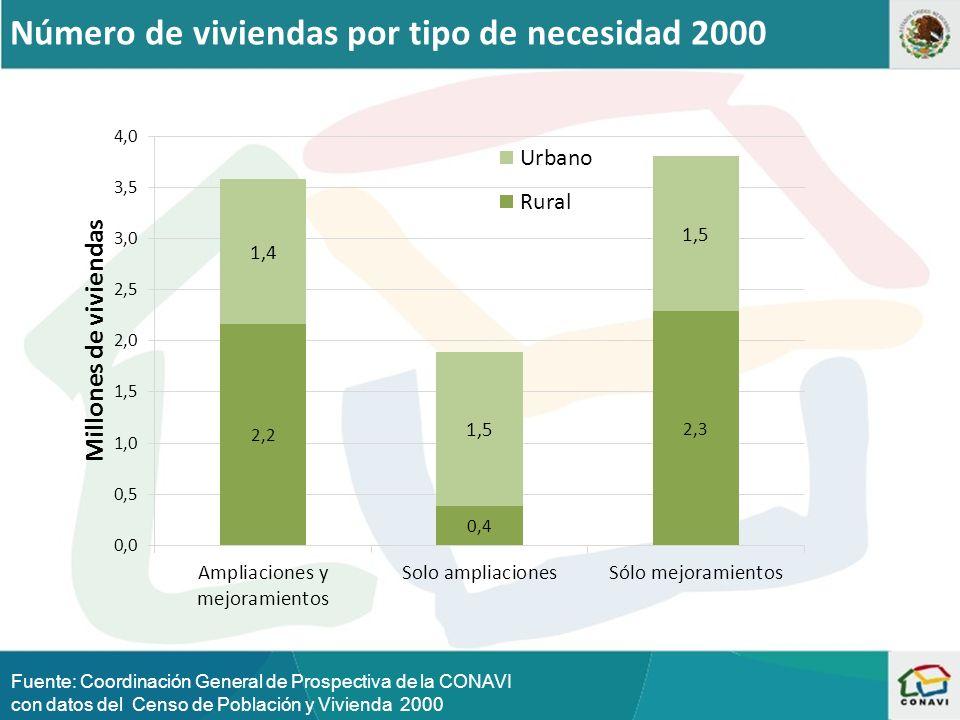 Número de viviendas por tipo de necesidad 2000