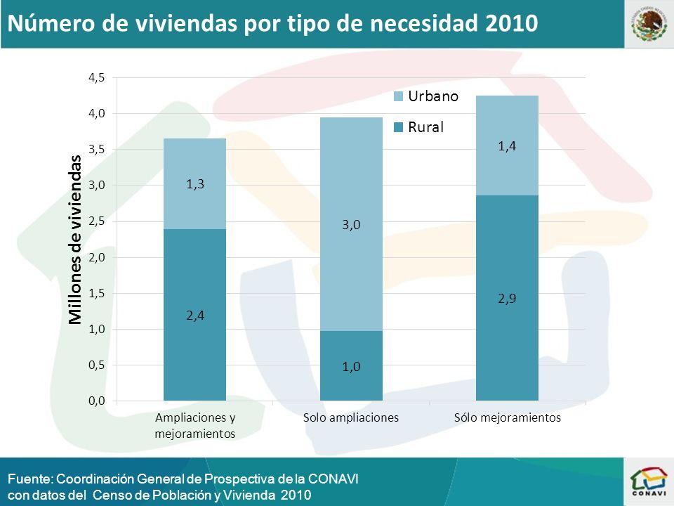 Número de viviendas por tipo de necesidad 2010