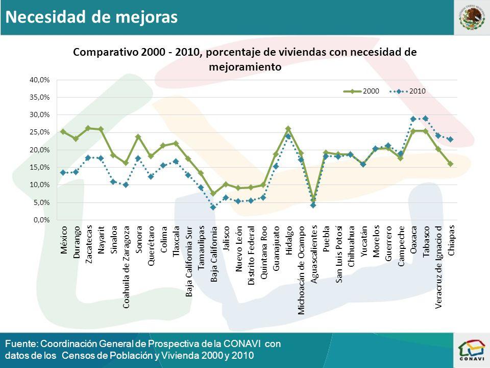 Necesidad de mejoras Fuente: Coordinación General de Prospectiva de la CONAVI con datos de los Censos de Población y Vivienda 2000 y 2010.