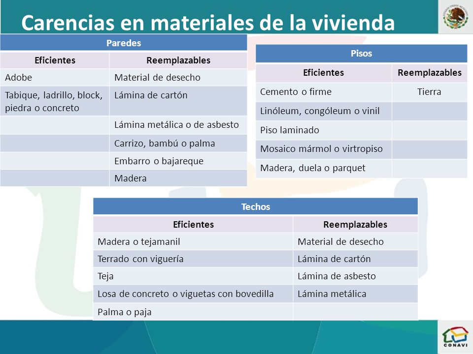 Carencias en materiales de la vivienda