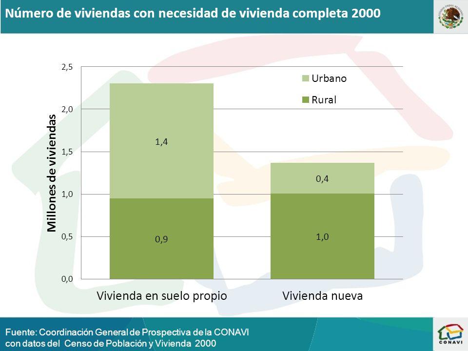 Número de viviendas con necesidad de vivienda completa 2000