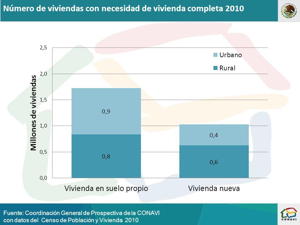 Número de viviendas con necesidad de vivienda completa 2010