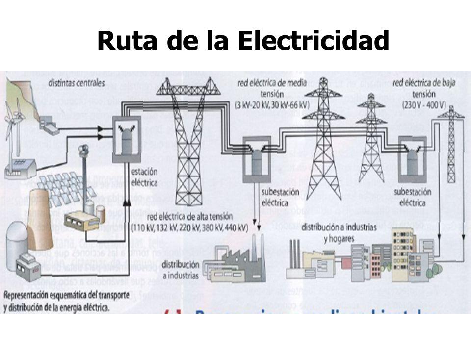 Ruta de la Electricidad