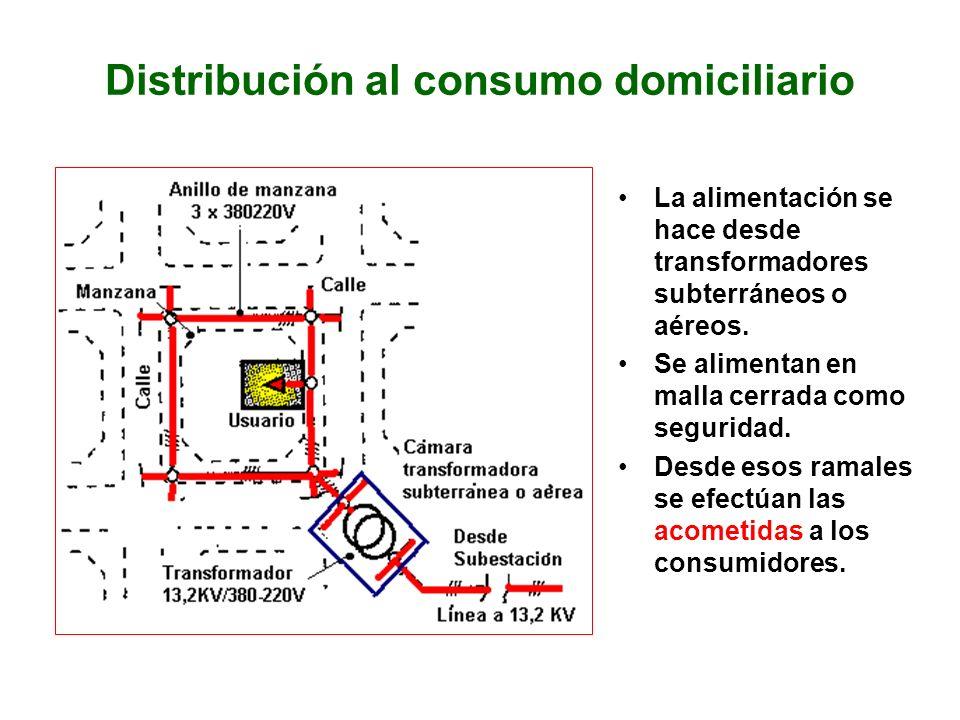 Distribución al consumo domiciliario