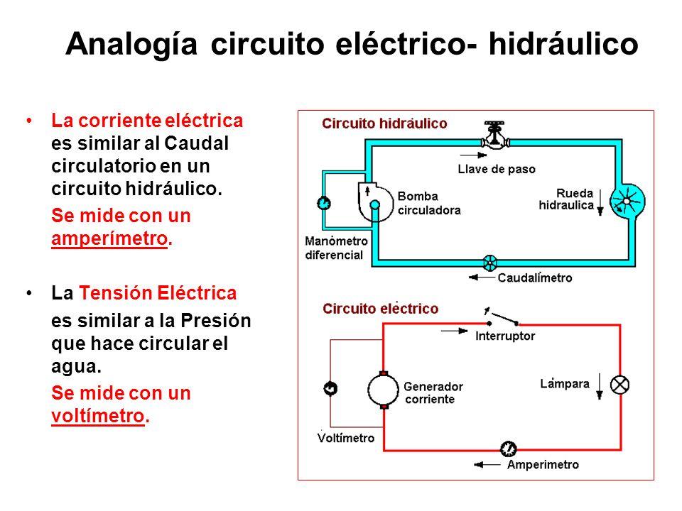 Analogía circuito eléctrico- hidráulico
