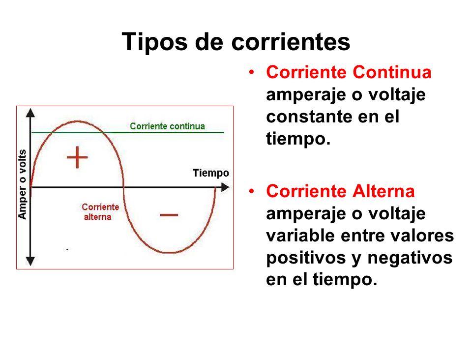 Tipos de corrientes Corriente Continua amperaje o voltaje constante en el tiempo.