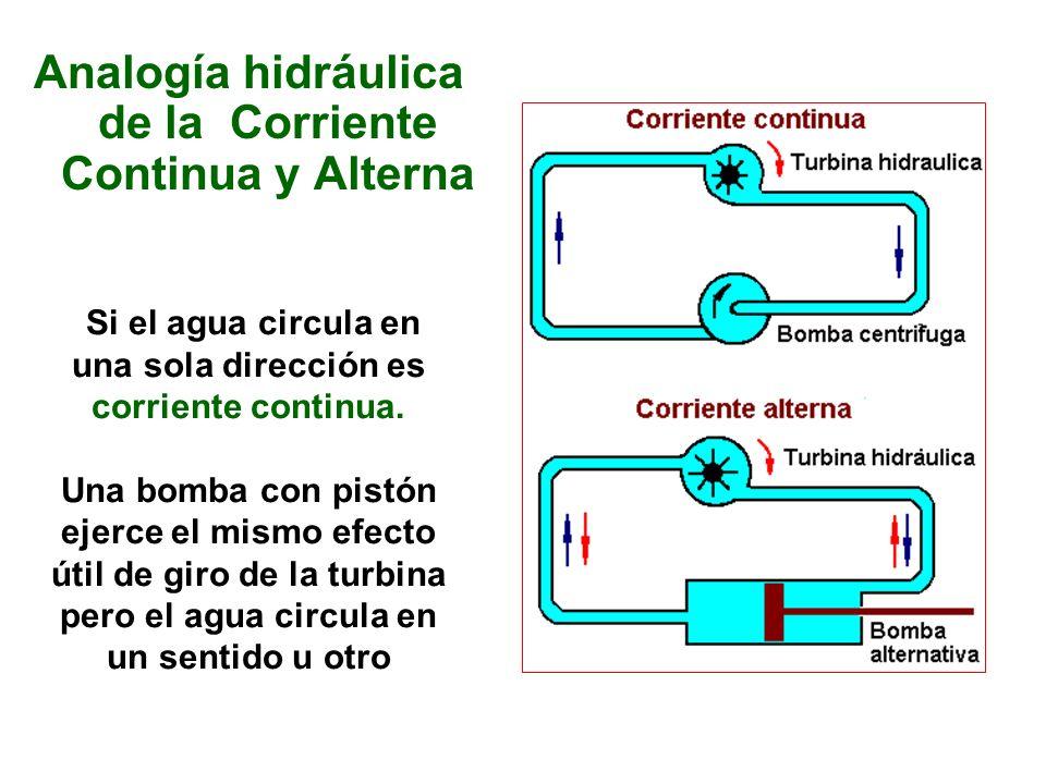 Analogía hidráulica de la Corriente Continua y Alterna