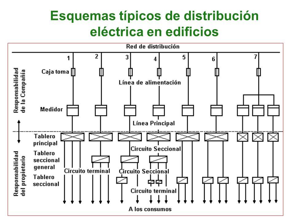 Esquemas típicos de distribución eléctrica en edificios