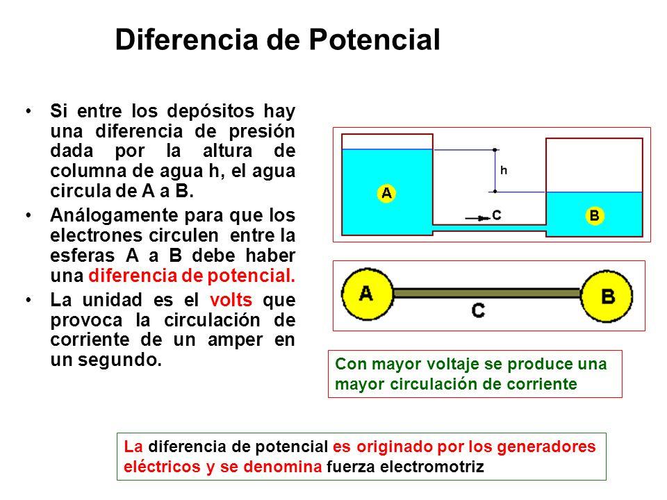 Diferencia de Potencial