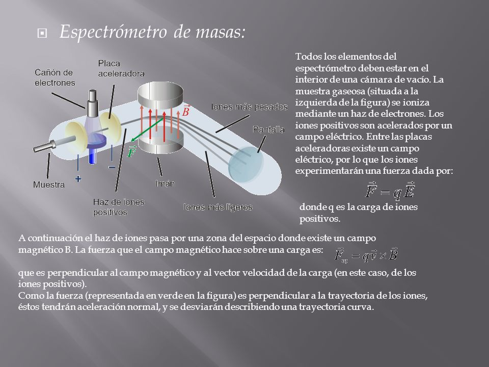 Espectrómetro de masas: