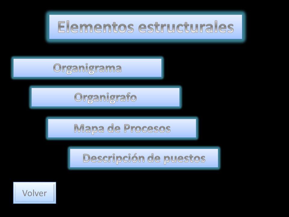Elementos estructurales Descripción de puestos
