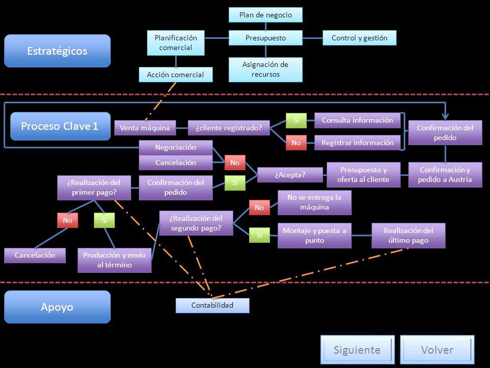 Estratégicos Proceso Clave 1 Apoyo Siguiente Volver Plan de negocio