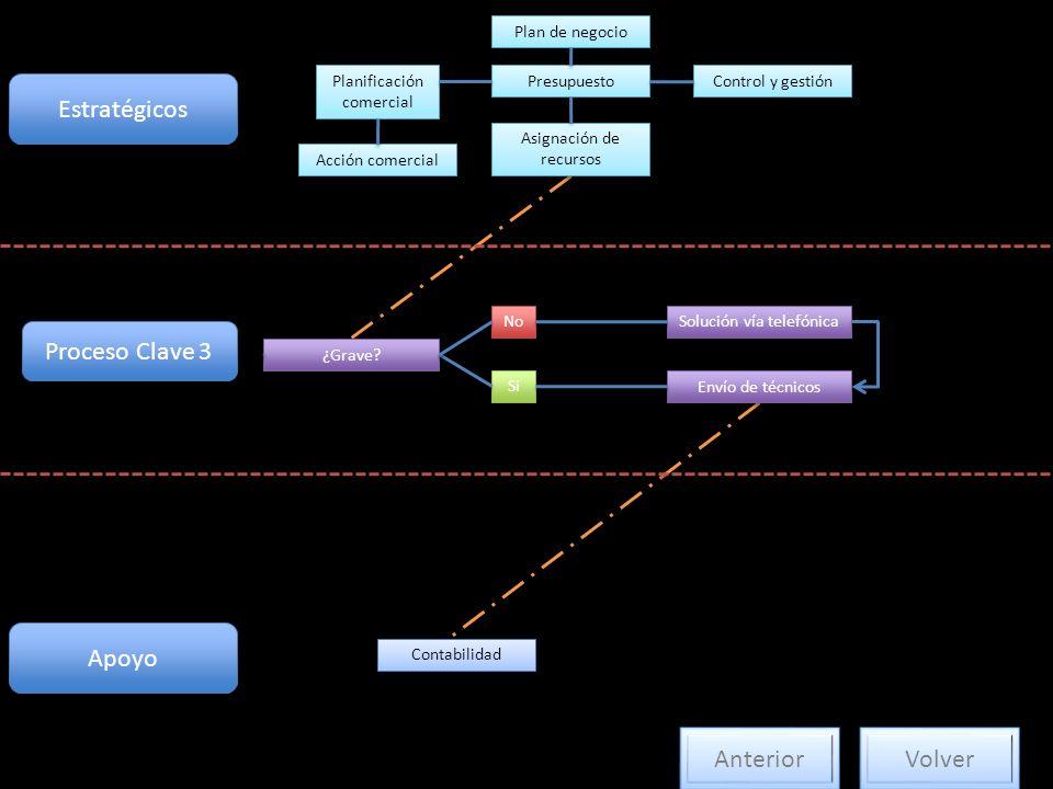 Estratégicos Proceso Clave 3 Apoyo Anterior Volver Plan de negocio