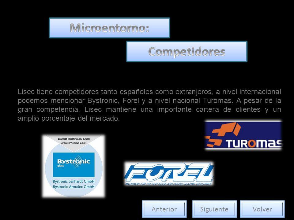 Microentorno: Competidores