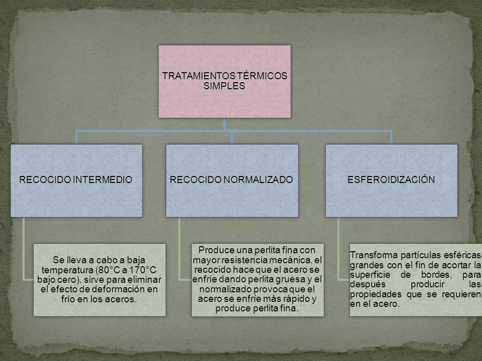 TRATAMIENTOS TÉRMICOS SIMPLES