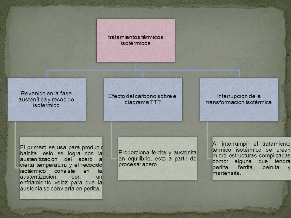 tratamientos térmicos isotérmicos