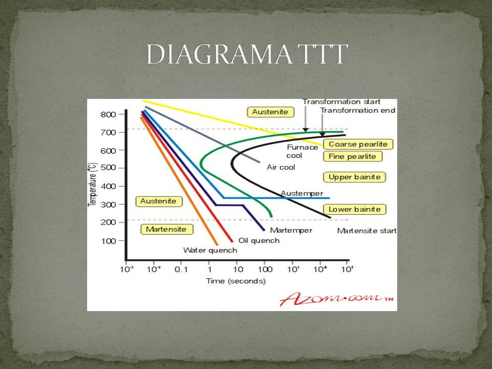 DIAGRAMA TTT