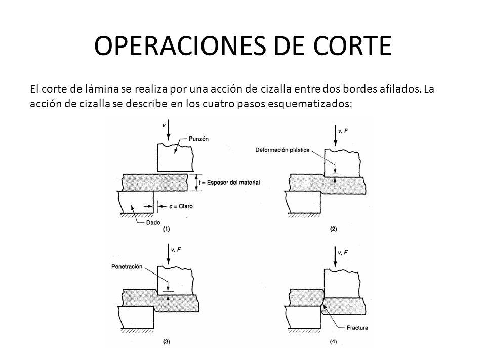 OPERACIONES DE CORTE