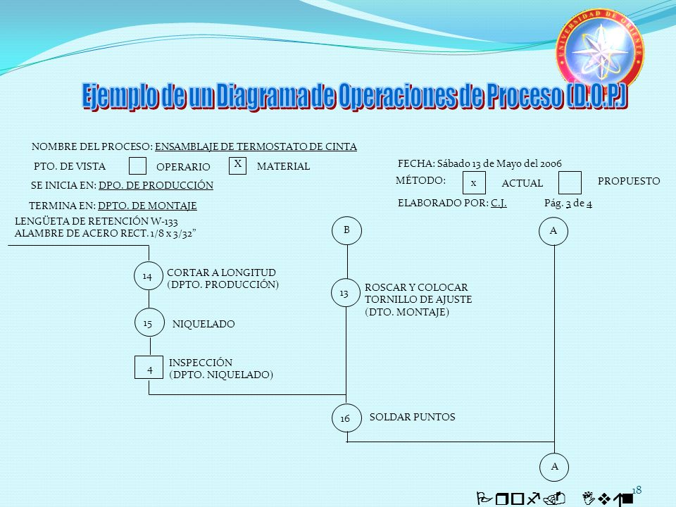 Ejemplo de un Diagrama de Operaciones de Proceso (D.O.P.)