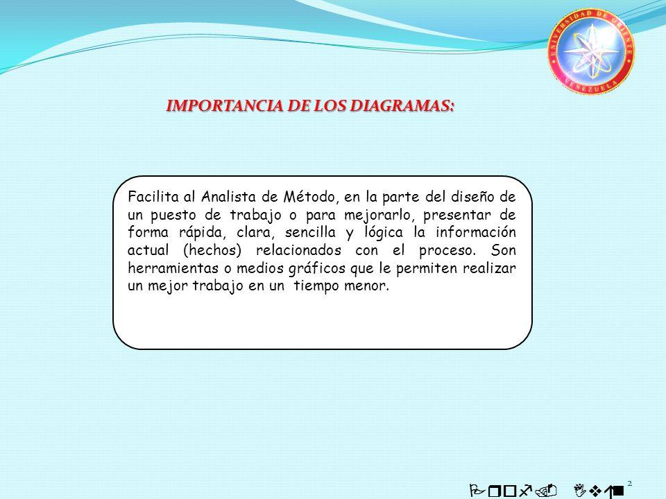 IMPORTANCIA DE LOS DIAGRAMAS: