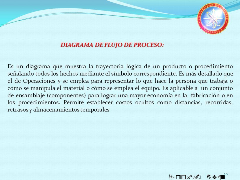 DIAGRAMA DE FLUJO DE PROCESO: