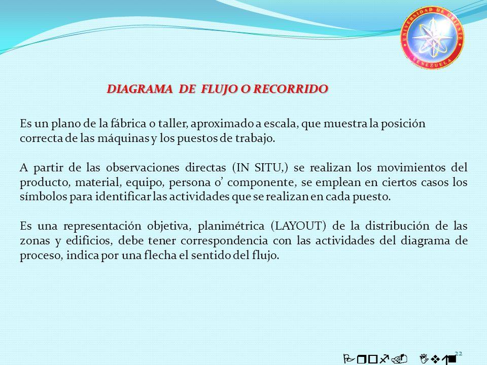 DIAGRAMA DE FLUJO O RECORRIDO