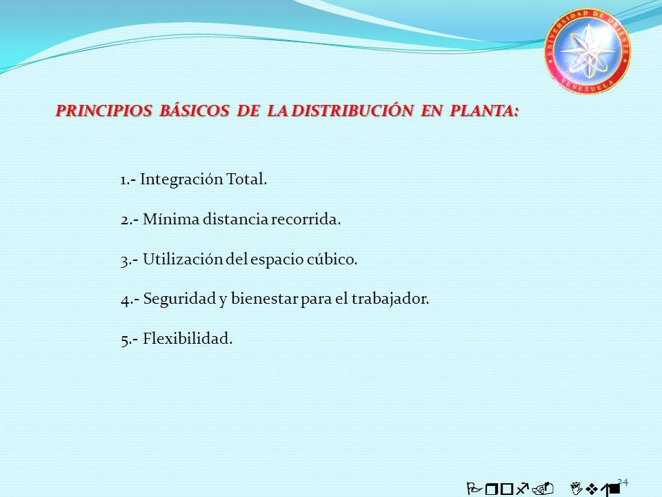 PRINCIPIOS BÁSICOS DE LA DISTRIBUCIÓN EN PLANTA:
