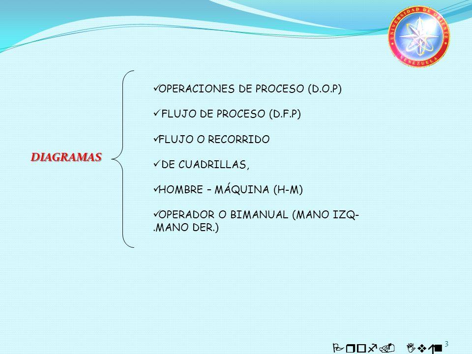 DIAGRAMAS OPERACIONES DE PROCESO (D.O.P) FLUJO DE PROCESO (D.F.P)