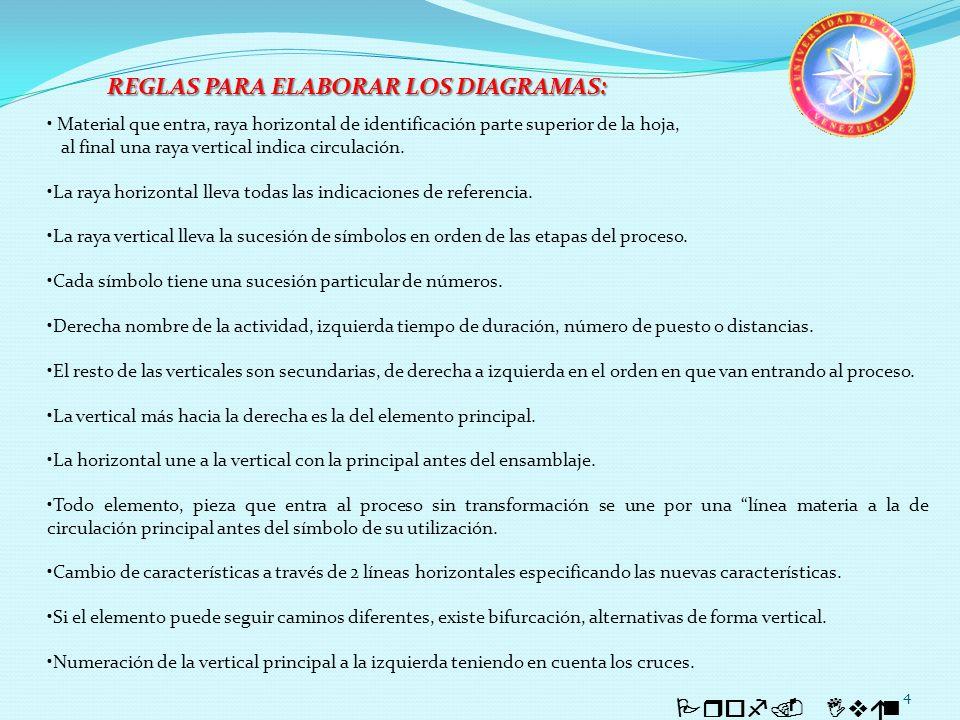 REGLAS PARA ELABORAR LOS DIAGRAMAS:
