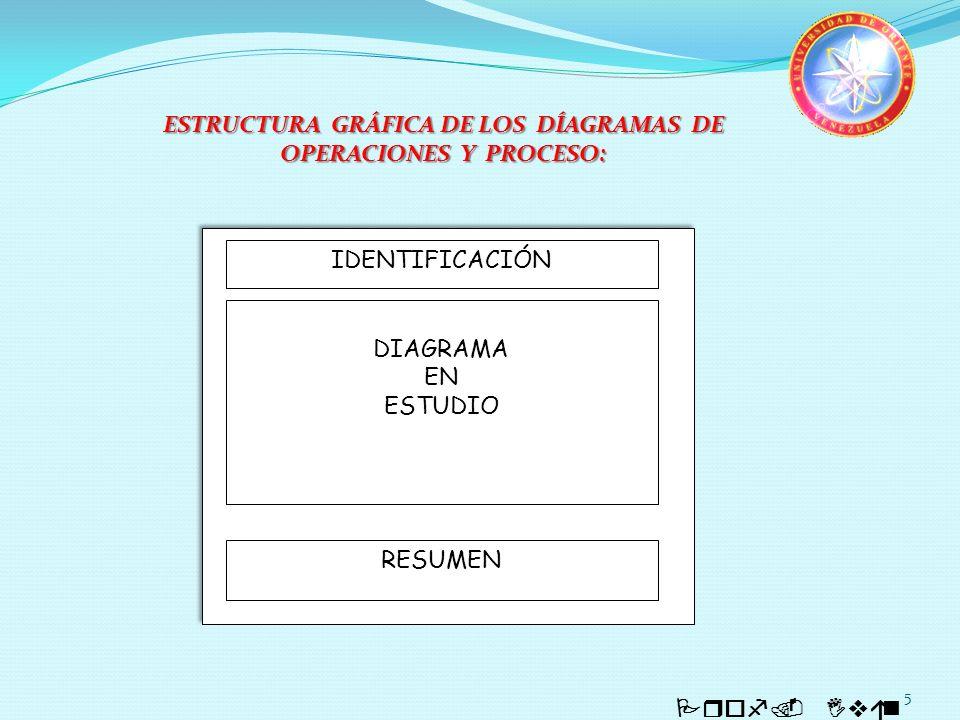 ESTRUCTURA GRÁFICA DE LOS DÍAGRAMAS DE OPERACIONES Y PROCESO: