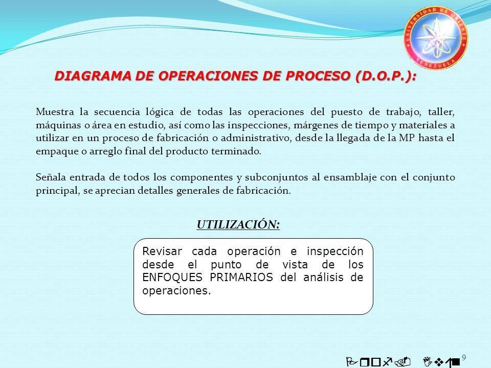 DIAGRAMA DE OPERACIONES DE PROCESO (D.O.P.):