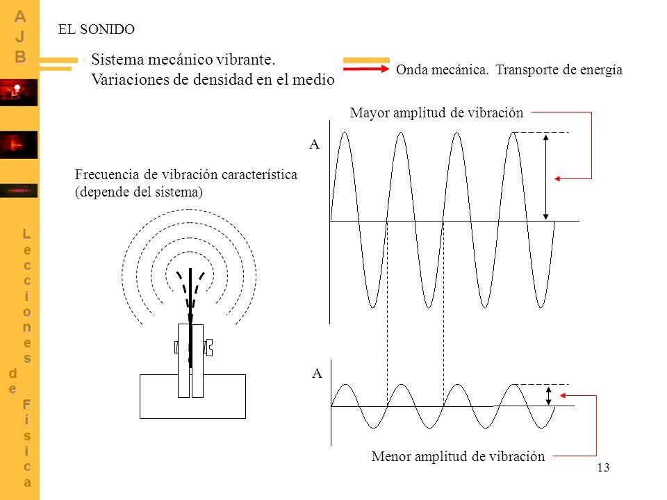 Sistema mecánico vibrante. Variaciones de densidad en el medio