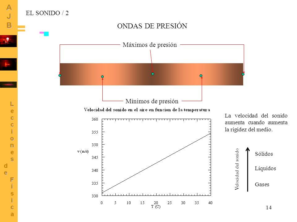 ONDAS DE PRESIÓN EL SONIDO / 2 Máximos de presión Mínimos de presión