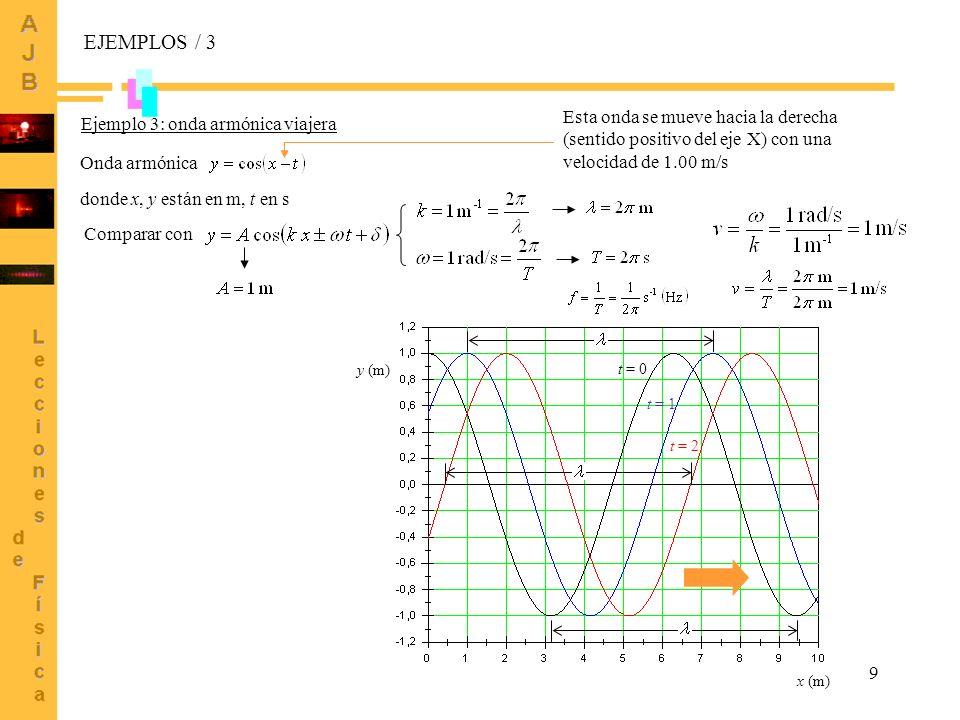 EJEMPLOS / 3Esta onda se mueve hacia la derecha (sentido positivo del eje X) con una velocidad de 1.00 m/s.