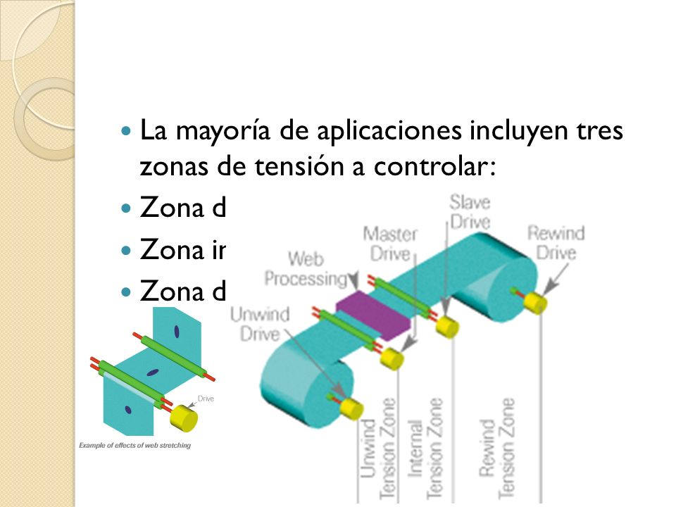 La mayoría de aplicaciones incluyen tres zonas de tensión a controlar: