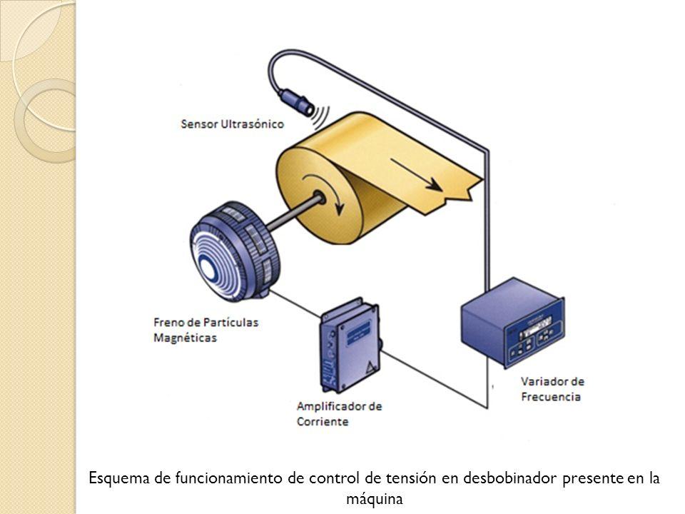 Esquema de funcionamiento de control de tensión en desbobinador presente en la máquina